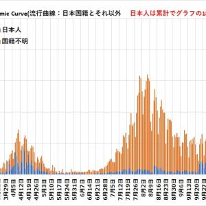 ヤッパリ、日本中の陽性者が7~8割が外国人だった?。今でも同じだろう?。国、マスコミぐるみ隠蔽か?