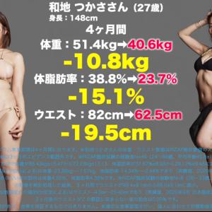 【比較画像】国宝級Iカップグラドル和地つかさ、ライザップした結果ww体重10キロ、W19センチのダイエットに成功!