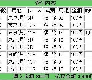 秋華賞【京都積極的本命馬予想】穴馬は複勝・3連複軸に最適!