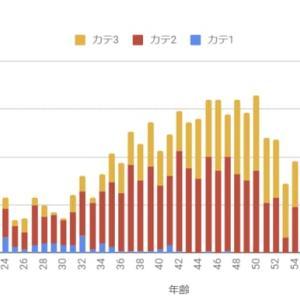 今年の別大の年齢別人数(カテ1~3)、
