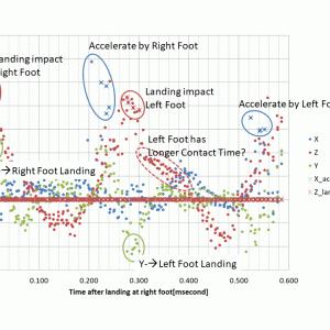ラズパイ&加速度センサのデータから左右の足の癖を見付ける、