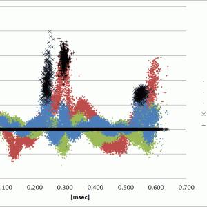 加速度センサで見た左右差、そしてCOVID-19の今後、