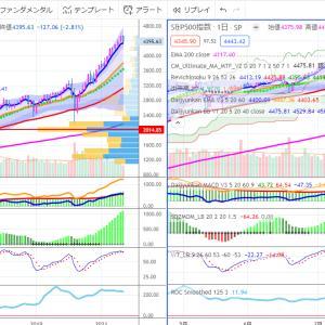 9/22 FOMCパウエルさん会見でホッとした市場
