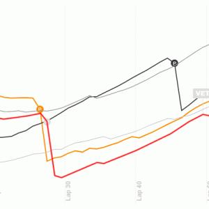【2020F1ポルトガルGP】ベッテルはタイヤの温度に苦しむも、いいペースで10位に「僕の望みはもっと高い」