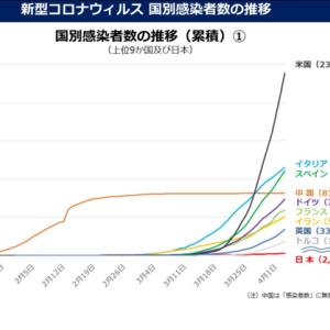 国別感染者数推移グラフから