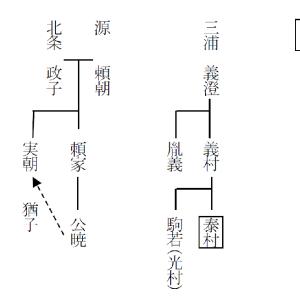 実朝暗殺(三浦泰村) 01