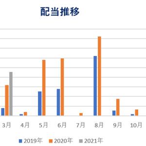 【配当金・分配金】2021年3月までの状況確認!