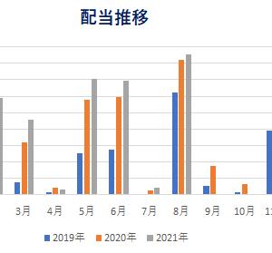 【配当金・分配金】2021年8月までの状況確認!