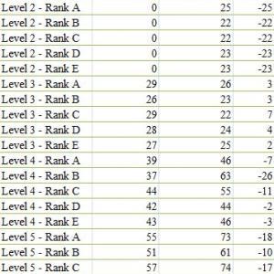 Bizmates Level 5 Rank C 終了 ~過去のRankごとの受講回数一覧~