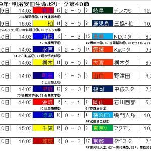 明治安田生命J2リーグ・第40節の結果と順位表。
