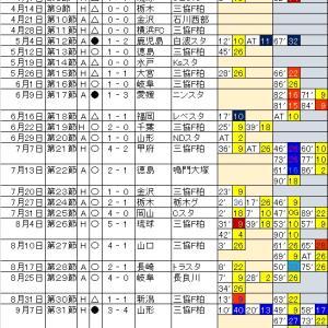 柏レイソルの、第40節までの戦績と試合の得点経過。