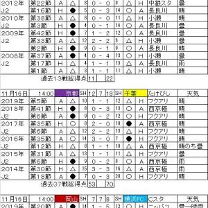 明治安田生命J2リーグ・第41節の対戦カードと過去の戦績。