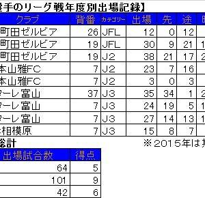 2012年まで在籍した北井佑季選手が競輪に挑戦?。