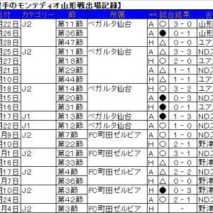 古巣対決・中島裕希選手のモンテディオ山形戦出場記録。