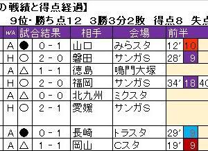 京都サンガF.C.の、第8節までの戦績と試合の得点経過。