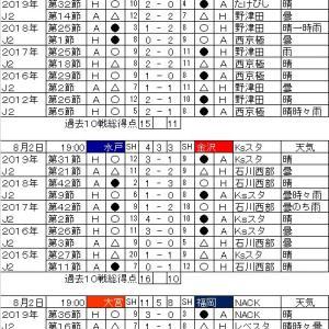 明治安田生命J2リーグ・第9節の対戦カードと過去の戦績。