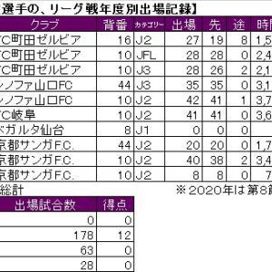 FC町田ゼルビア、ノーゴーラーの系譜。