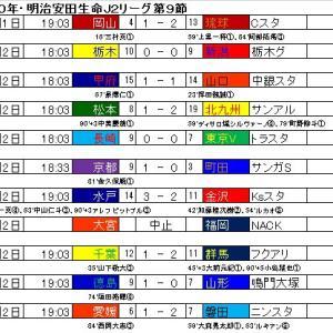 明治安田生命J2リーグ・第9節の結果と星取表。