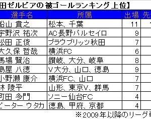 FC町田ゼルビア被ゴール・ランキング。