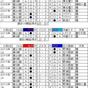 明治安田生命J2リーグ・第18節の対戦カードと過去の戦績。