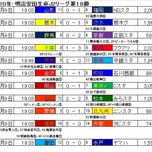 明治安田生命J2リーグ・第18節の結果と星取表。