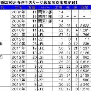 桐光学園高校出身選手のリーグ戦出場記録。
