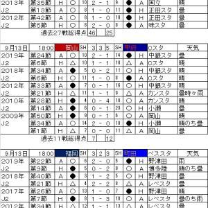 明治安田生命J2リーグ・第19節の対戦カードと過去の戦績。