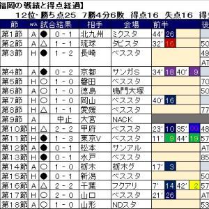 アビスパ福岡の第18節までの戦績と試合の得点経過。