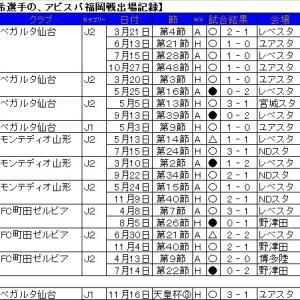 アビスパ福岡キラー、中島裕希選手の今期初ゴールに期待。