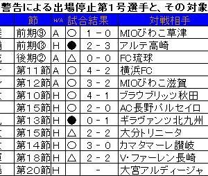 この5連戦。同じスタメンだったのはFC町田ゼルビアだけ。