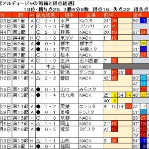 大宮アルディージャの第19節までの戦績と試合の得点経過。