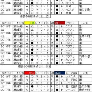 明治安田生命J2リーグ・第20節の対戦カードと過去の戦績。
