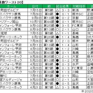 J2リーグの観客動員数ワースト20。