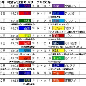 明治安田生命J2リーグ・第20節の結果と星取表。