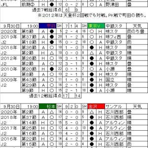 明治安田生命J2リーグ・第23節の対戦カードと過去の戦績。
