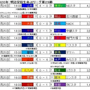 明治安田生命J2リーグ・第29節の結果と星取表。