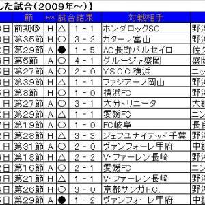 オウンゴールで4得点はJ2最多。