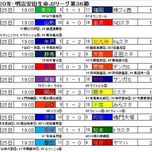 明治安田生命J2リーグ・第36節の結果と星取表。