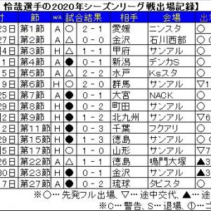森下 怜哉選手が、セレッソ大阪から期限付き移籍。