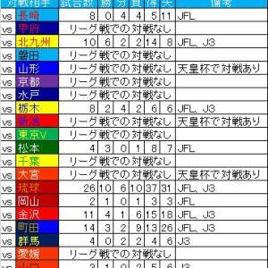 昇格2チームの、現J2との対戦成績。