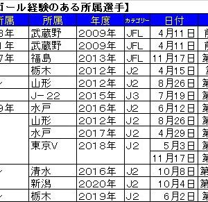 FC町田ゼルビア戦でゴールを決めたのちに加入した選手。