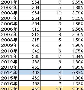 J2のシーズンごとのハットトリック数を調べてみました。