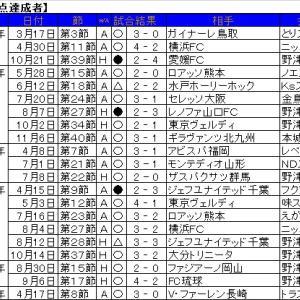 1試合複数得点は、2020年第17節・FC琉球戦以来。