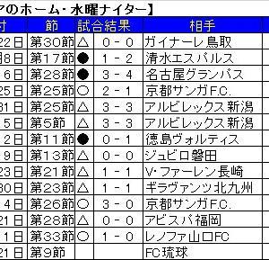 FC町田ゼルビアの平日水曜日ナイター。
