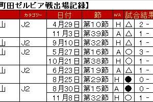 赤嶺 真吾選手、FC琉球で健在。