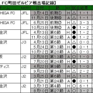 清原 翔平選手、のべ6チーム目の対戦なるか。