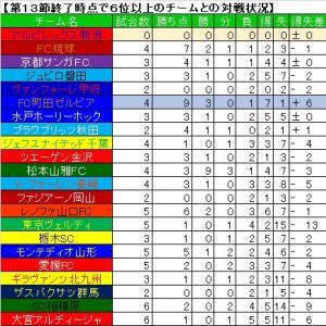 第13節終了時点の6位以上のチームとの戦績を調べてみました。