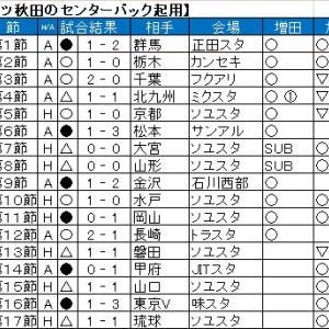 古巣対決の二人は、果たして野津田に来るのだろうか。