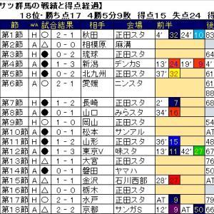 ザスパクサツ群馬の第18節までの戦績と試合の得点経過。