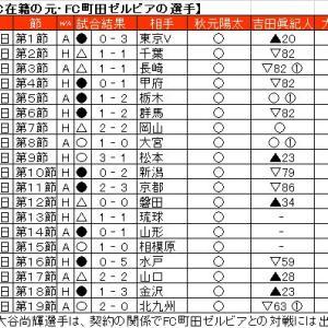 愛媛FCに在籍する元・FC町田ゼルビアの選手。